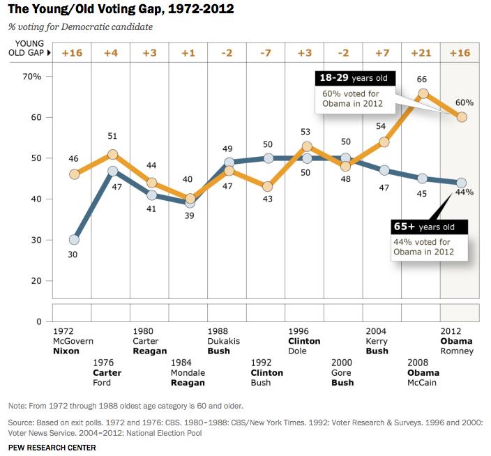 Voting Gap