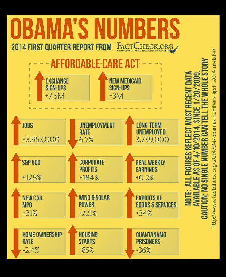 Obama Numbers